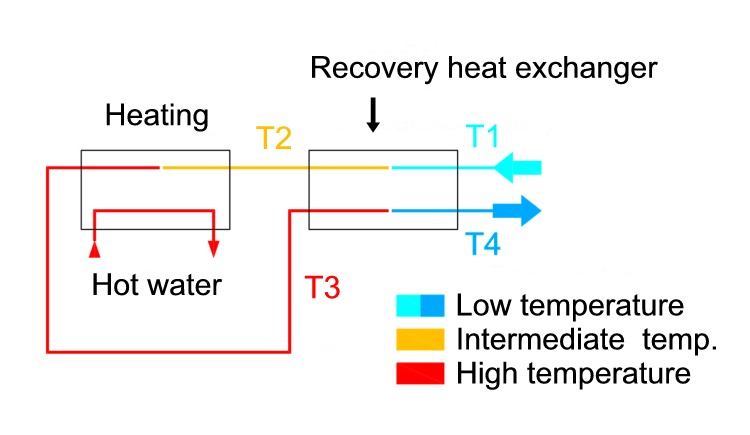 Heat Recovery 02