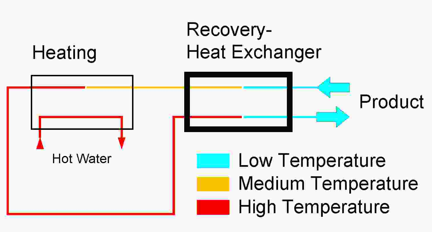 Recovery Heat Exchanger 1